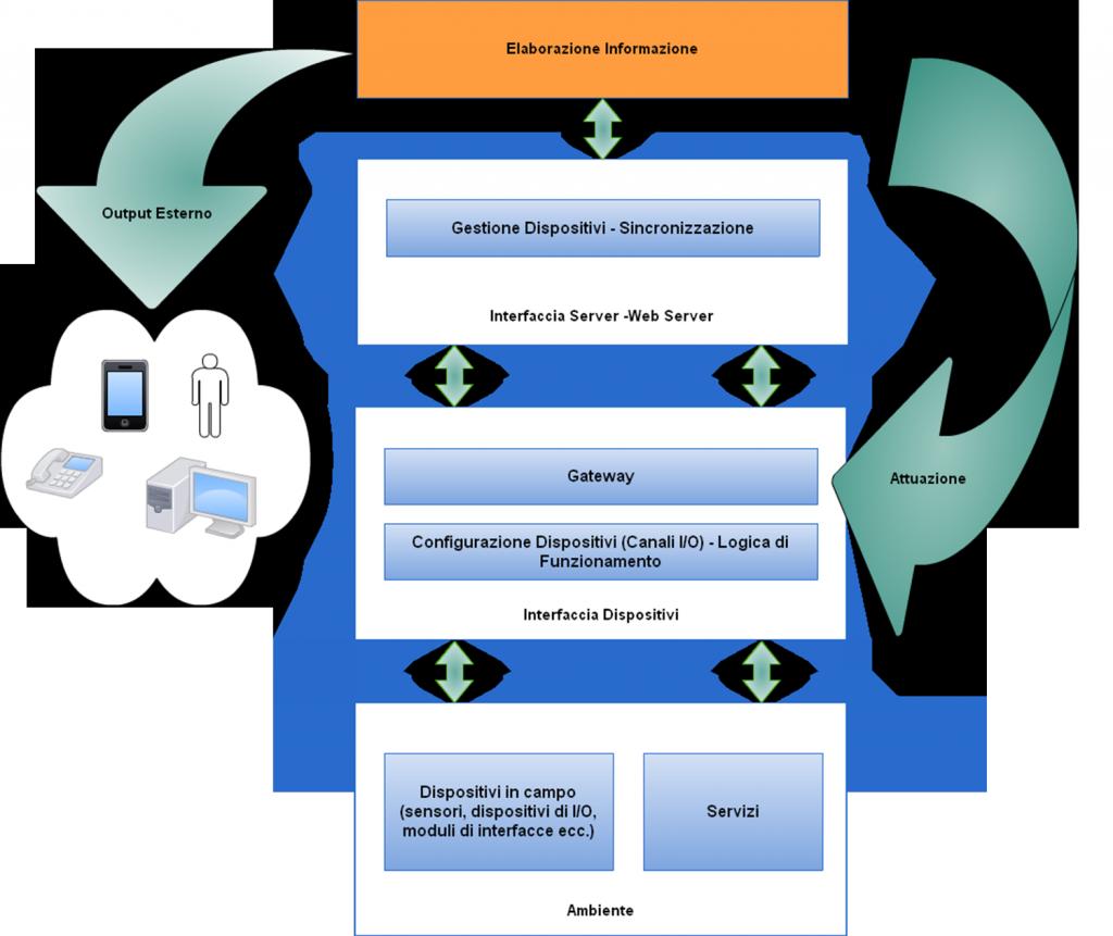 Schema dell'architettura della Piattaforma Met-AAL
